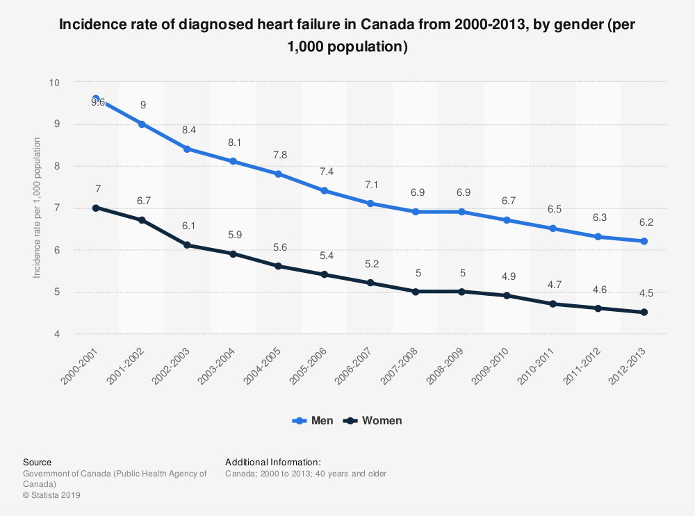 Statistic: Incidence rate of diagnosed heart failure in Canada from 2000-2013, by gender (per 1,000 population) | Statista