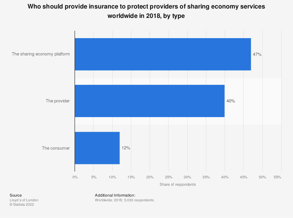 Statistic: Who should provide insurance to protect providers of sharing economy services worldwide in 2018, by type | Statista