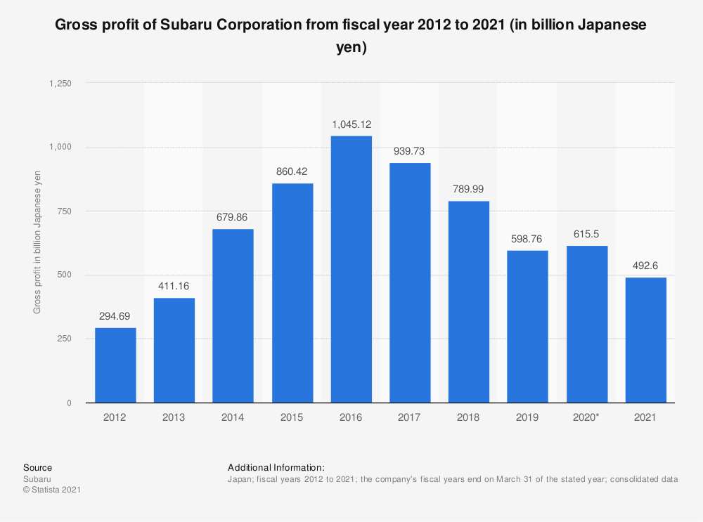 Statistic: Gross profit of Subaru Corporation from fiscal year 2011 to 2020 (in billion Japanese yen) | Statista
