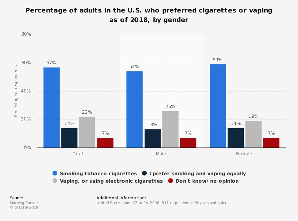 Statistic: Percentage of adults in the U.S. who preferred cigarettes or vaping as of 2018, by gender | Statista