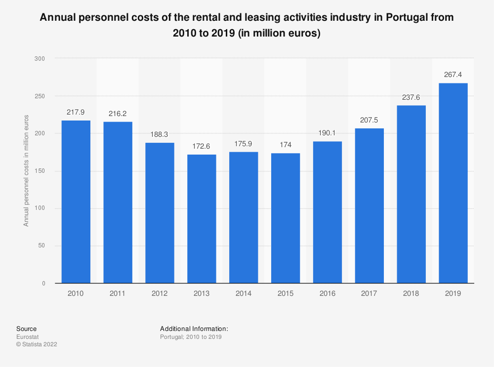 Statistic: Annual personnel costs of the rental and leasing activities industry in Portugal from 2008 to 2015 (in million euros) | Statista