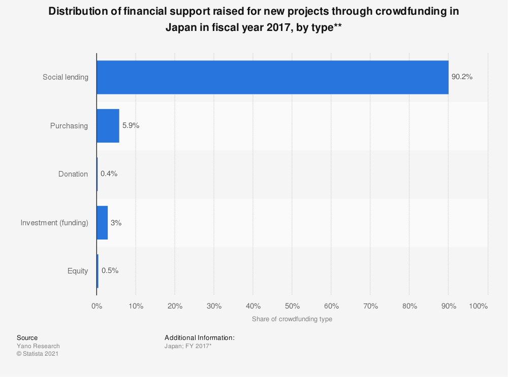 Statistic: Distribution of financial support raised for new projects through crowdfunding in Japan in fiscal year 2017, by type** | Statista