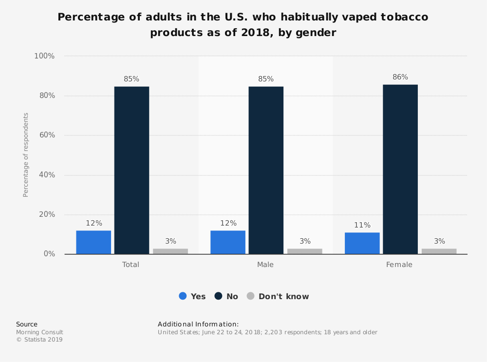 Statistic: Percentage of adults in the U.S. who habitually vaped tobacco products as of 2018, by gender | Statista