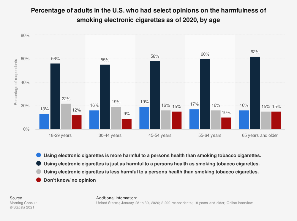 Statistic: Percentage of adults in the U.S. who had select opinions on the harmfulness of smoking electronic cigarettes as of 2018, by age | Statista