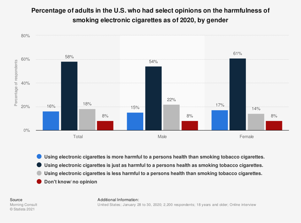 Statistic: Percentage of adults in the U.S. who had select opinions on the harmfulness of smoking electronic cigarettes as of 2018, by gender | Statista