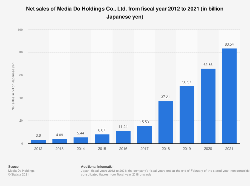 Statistic: Net sales of Media Do Holdings Co., Ltd. between fiscal years 2012 and 2020 (in billion Japanese yen) | Statista