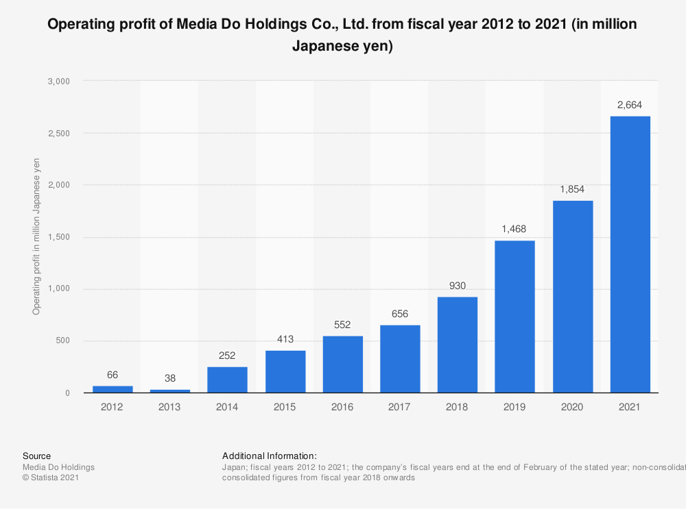 Statistic: Operating profit of Media Do Holdings Co., Ltd. between fiscal years 2012 and 2020 (in million Japanese yen) | Statista