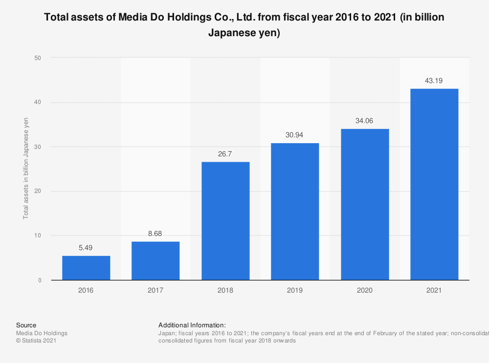 Statistic: Total assets of Media Do Holdings Co., Ltd. from fiscal year 2016 to 2020 (in billion Japanese yen) | Statista