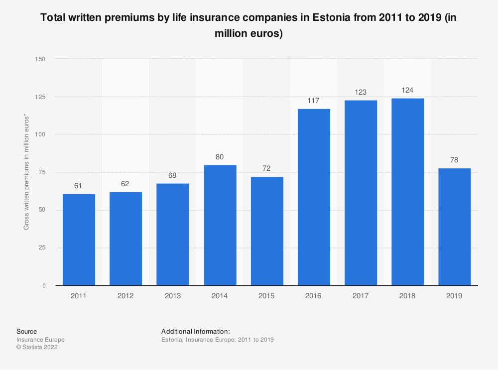 Statistic: Total written premiums by life insurance companies in Estonia from 2011 to 2017 (in million euros) | Statista