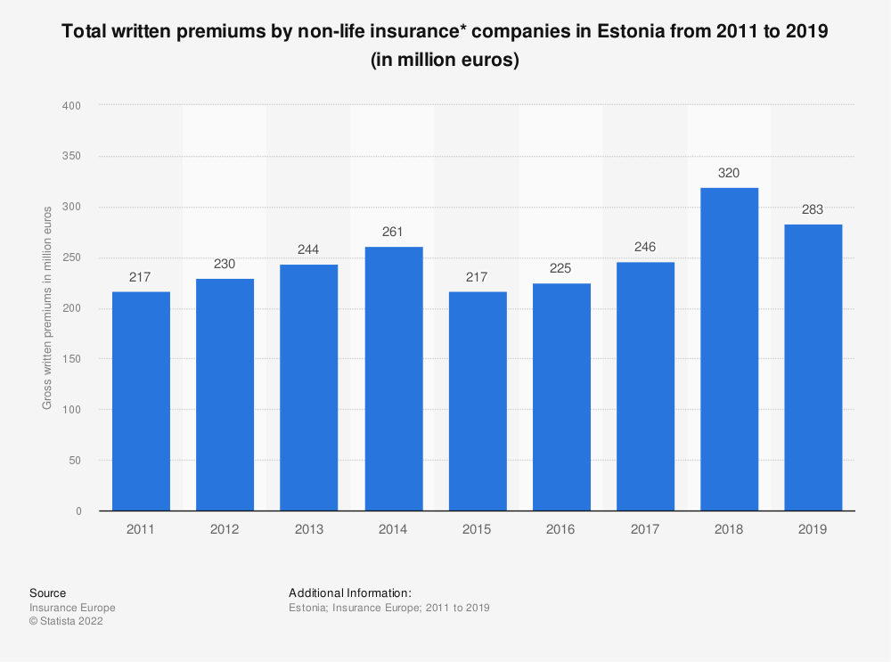 Statistic: Total written premiums by non-life insurance* companies in Estonia from 2011 to 2017 (in million euros) | Statista