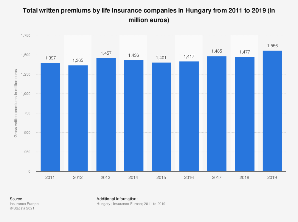 Statistic: Total written premiums by life insurance companies in Hungary from 2011 to 2018 (in million euros) | Statista