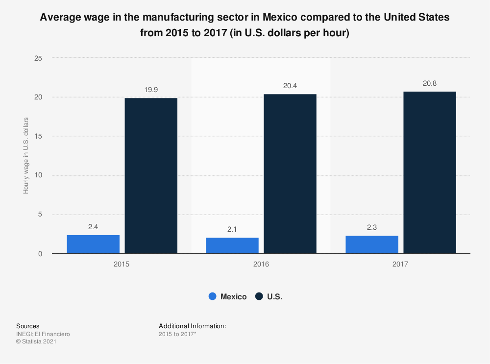 Statistic: Average wage in the manufacturing sector in Mexico compared to the United States from 2015 to 2017 (in U.S. dollars per hour) | Statista