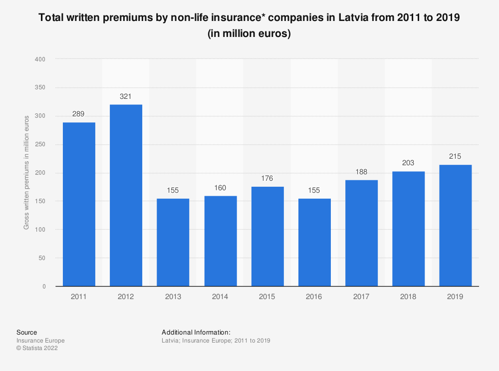 Statistic: Total written premiums by non-life insurance* companies in Latvia from 2011 to 2018 (in million euros) | Statista