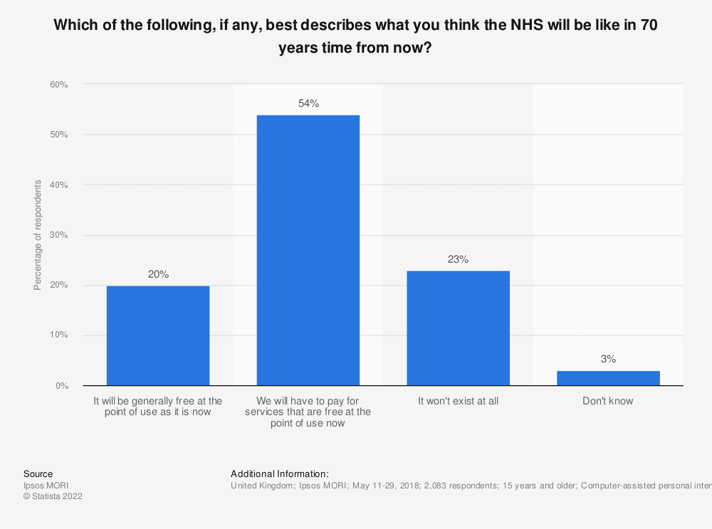Statistic: Which of the following, if any, best describes what you think the NHS will be like in 70 years time from now? | Statista