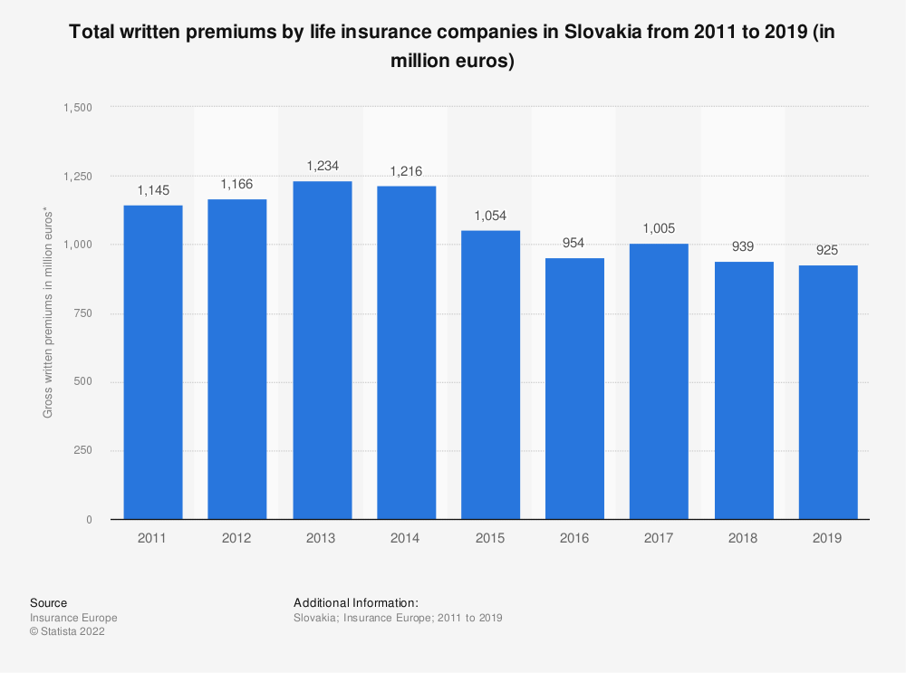 Statistic: Total written premiums by life insurance companies in Slovakia from 2011 to 2017 (in million euros) | Statista