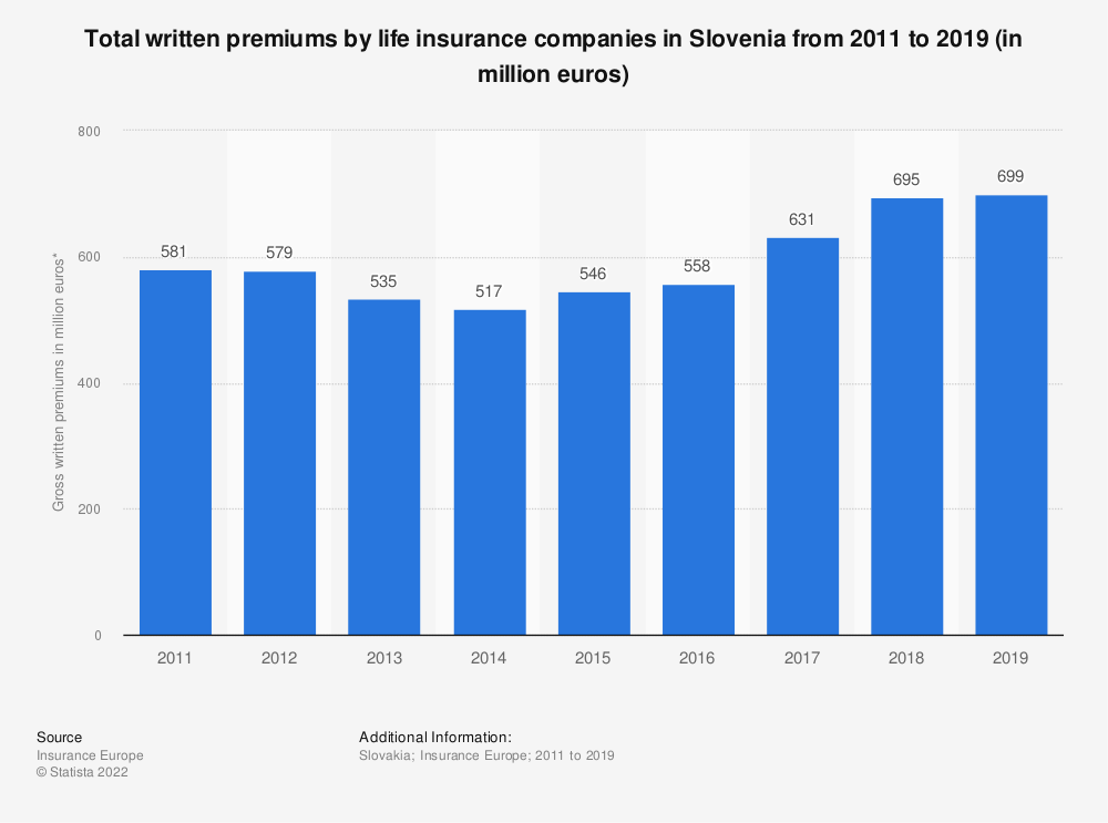 Statistic: Total written premiums by life insurance companies in Slovenia from 2011 to 2018 (in million euros) | Statista