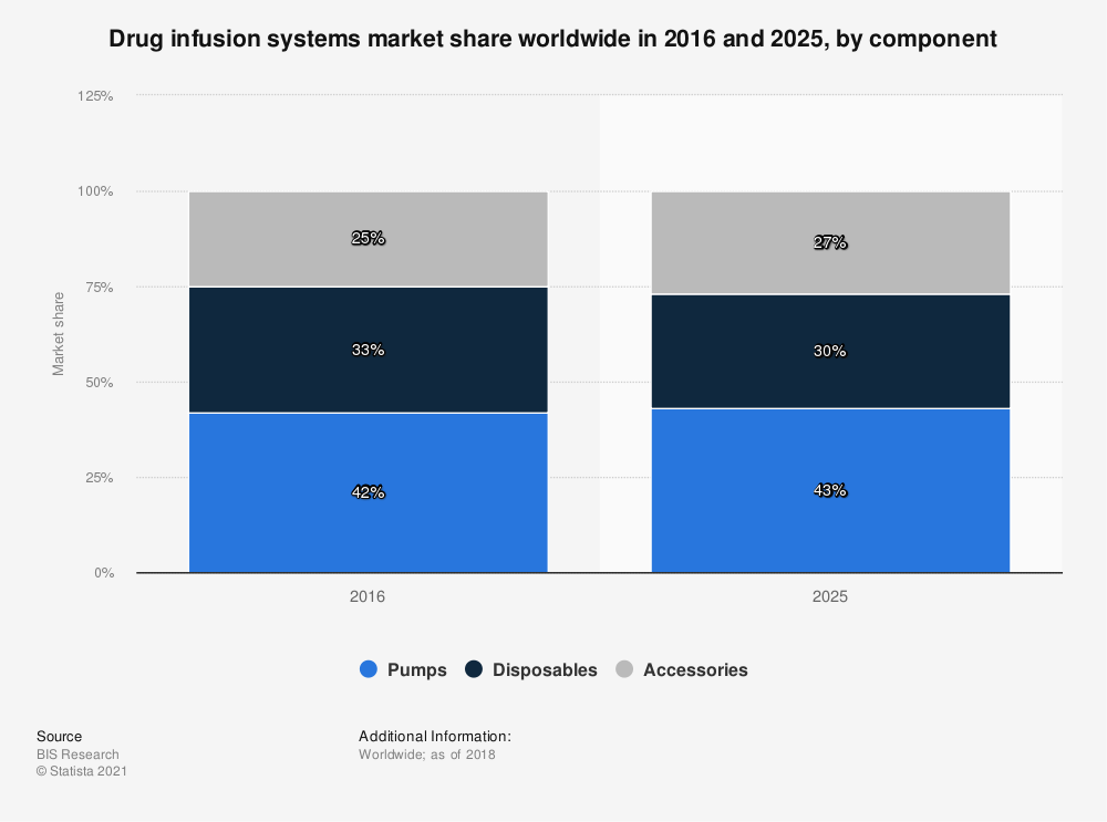 Statistic: Drug infusion systems market share worldwide in 2016 and 2025, by component  | Statista