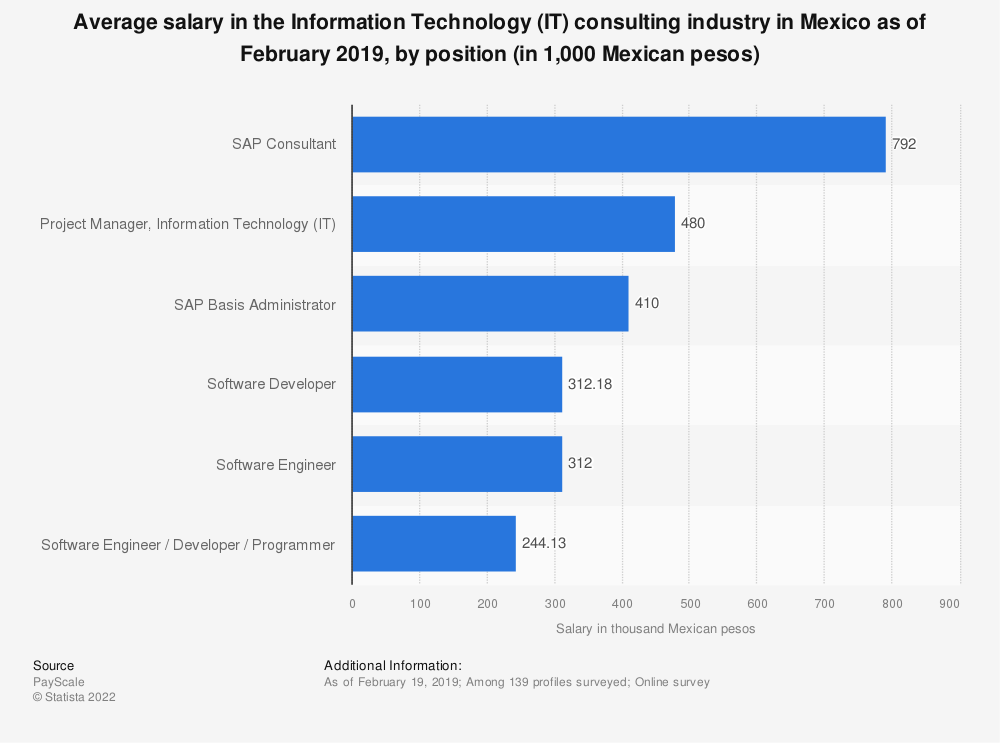 Statistic: Average salary in the Information Technology (IT) consulting industry in Mexico as of February 2019, by position (in 1,000 Mexican pesos) | Statista