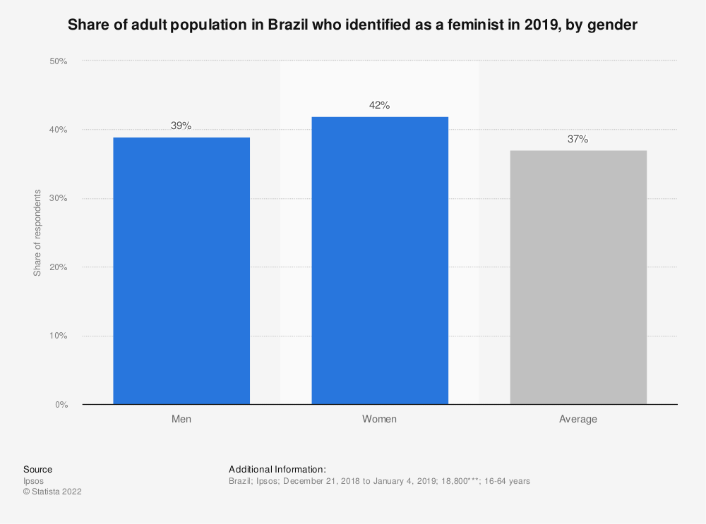 Statistic: Share of adult population in Brazil who identified as a feminist in 2019, by gender | Statista