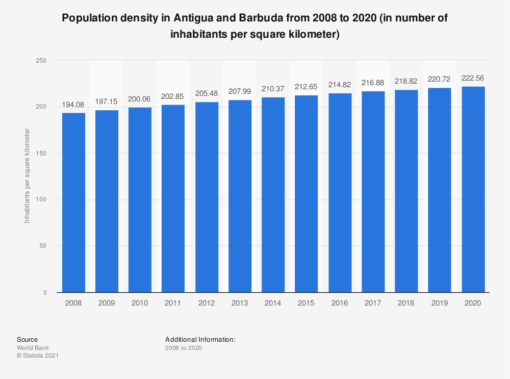 Statistic: Population density in Antigua and Barbuda from 2005 to 2017 (in number of inhabitants per square kilometer) | Statista