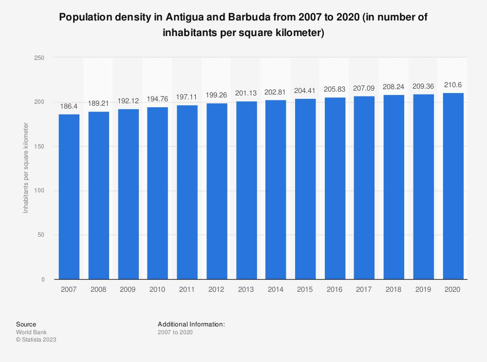 Statistic: Population density in Antigua and Barbuda from 2005 to 2017 (in number of inhabitants per square kilometer) | Statista