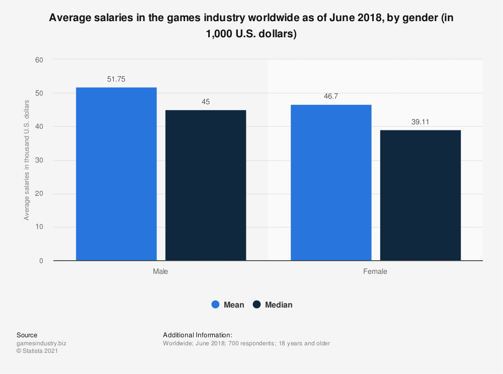 Statistic: Average salaries in the games industry worldwide as of June 2018, by gender (in 1,000 U.S. dollars) | Statista