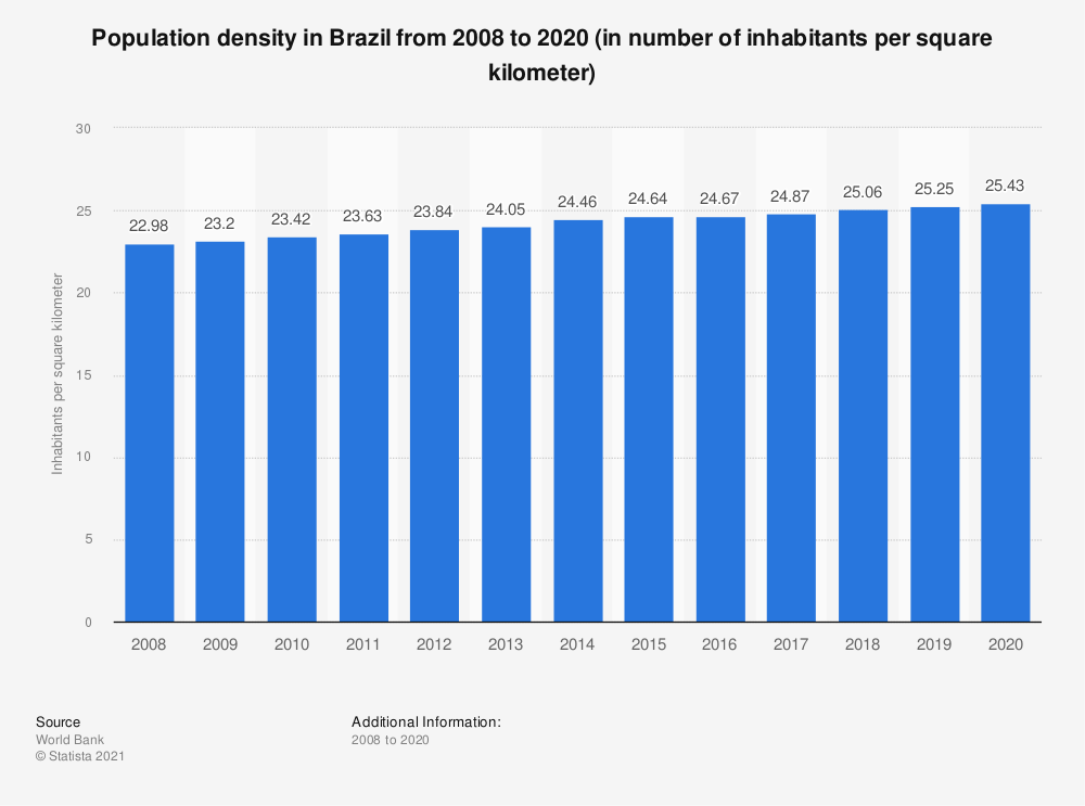 Statistic: Population density in Brazil from 2008 to 2018 (in number of inhabitants per square kilometer) | Statista