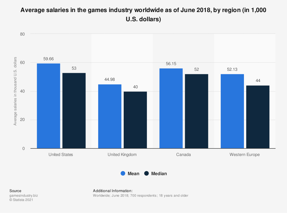 Statistic: Average salaries in the games industry worldwide as of June 2018, by region (in 1,000 U.S. dollars) | Statista