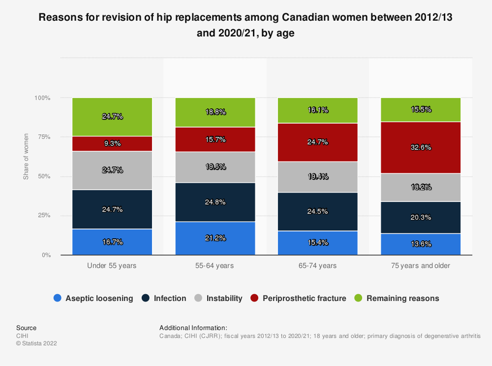 Statistic: Reasons for revision of hip replacements among Canadian women between 2012/2013  and 2016/2017, by age   Statista