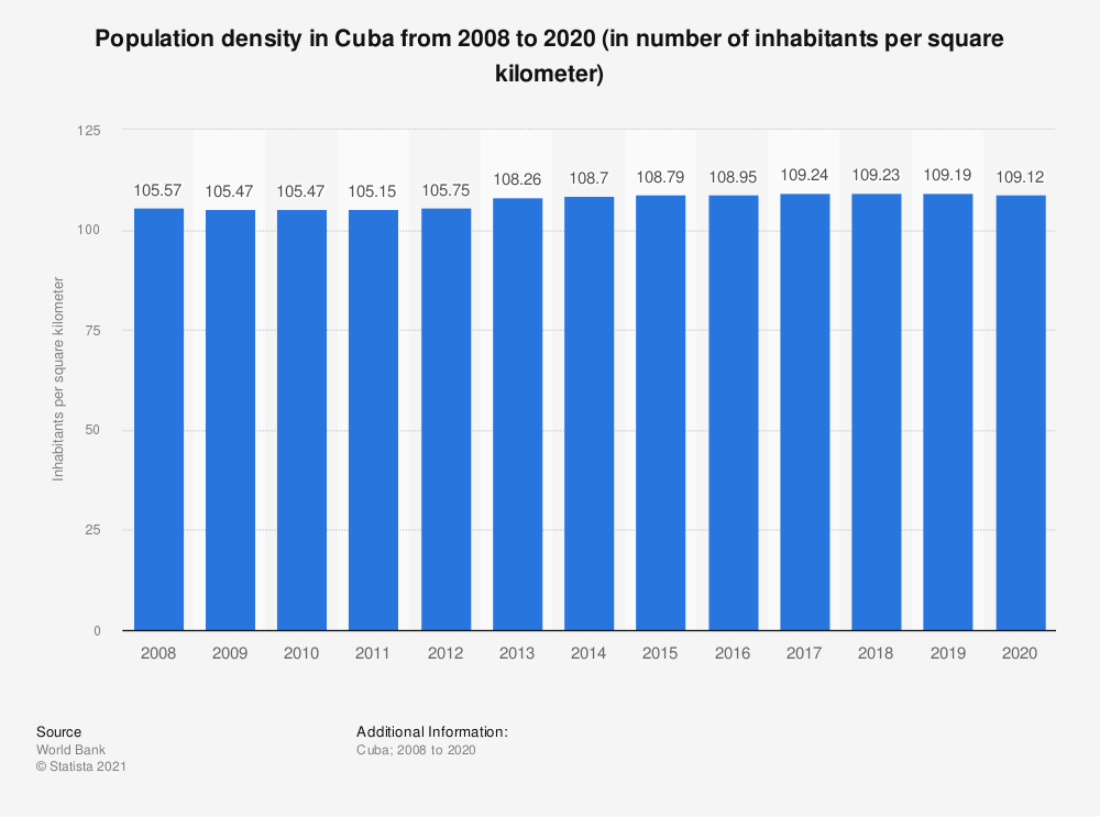 Statistic: Population density in Cuba from 2005 to 2017 (in number of inhabitants per square kilometer) | Statista