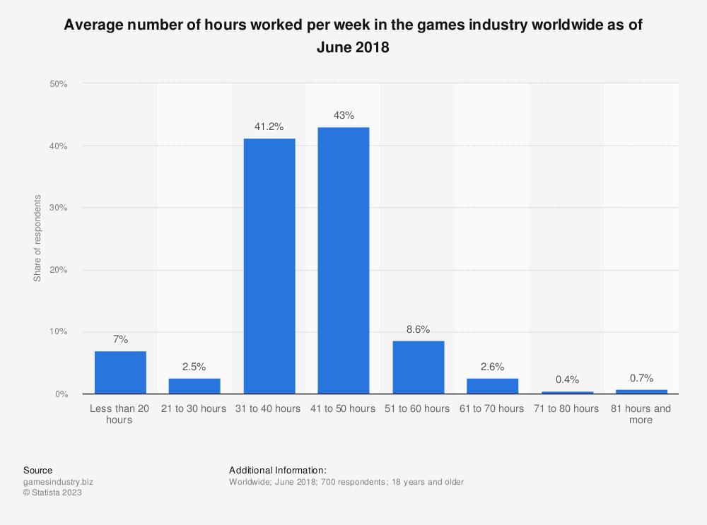 Statistic: Average number of hours worked per week in the games industry worldwide as of June 2018 | Statista