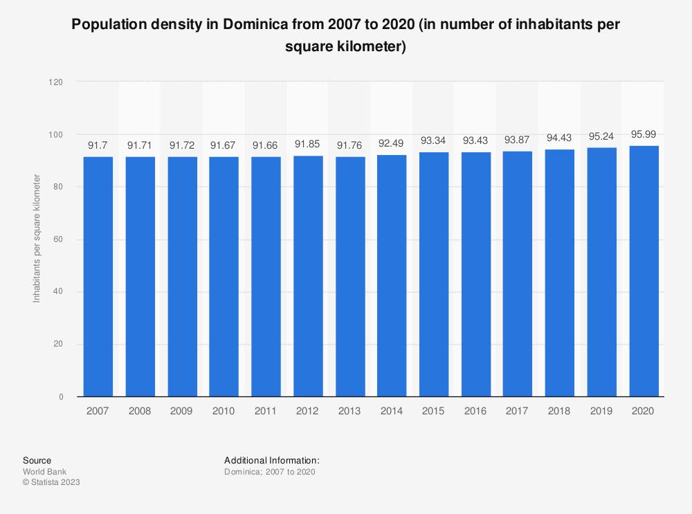 Statistic: Population density in Dominica from 2008 to 2018 (in number of inhabitants per square kilometer)   Statista