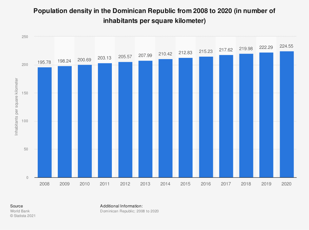 Statistic: Population density in the Dominican Republic from 2008 to 2018 (in number of inhabitants per square kilometer) | Statista