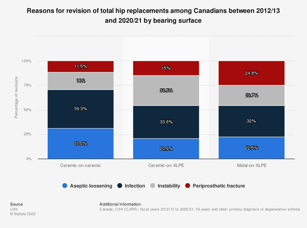 Statistic: Reasons for revision of total hip replacements among Canadians between 2012-2013 and 2017-2018, by bearing surface | Statista