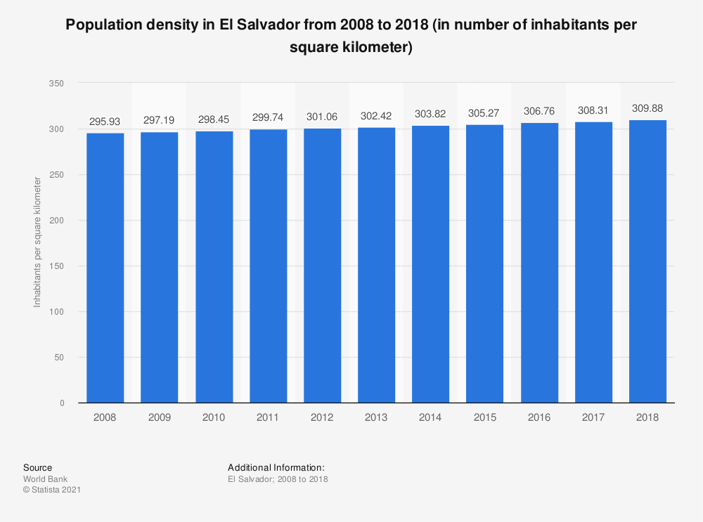Statistic: Population density in El Salvador from 2008 to 2018 (in number of inhabitants per square kilometer) | Statista