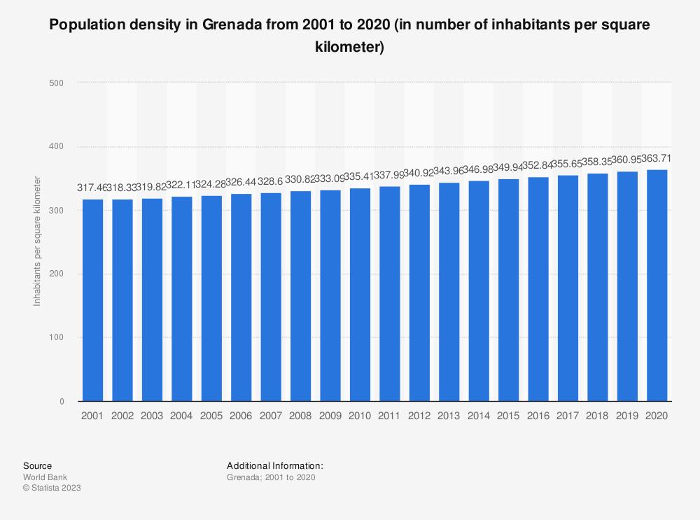 Statistic: Population density in Grenada from 2005 to 2017 (in number of inhabitants per square kilometer) | Statista