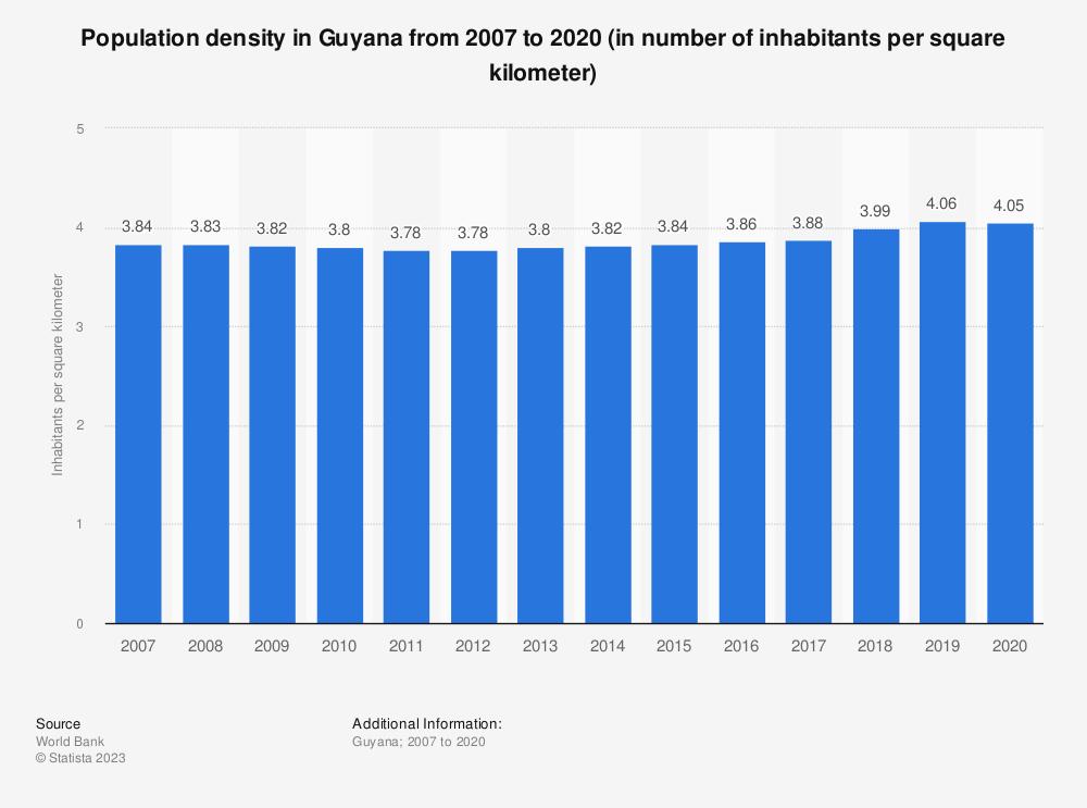 Statistic: Population density in Guyana from 2008 to 2018 (in number of inhabitants per square kilometer) | Statista