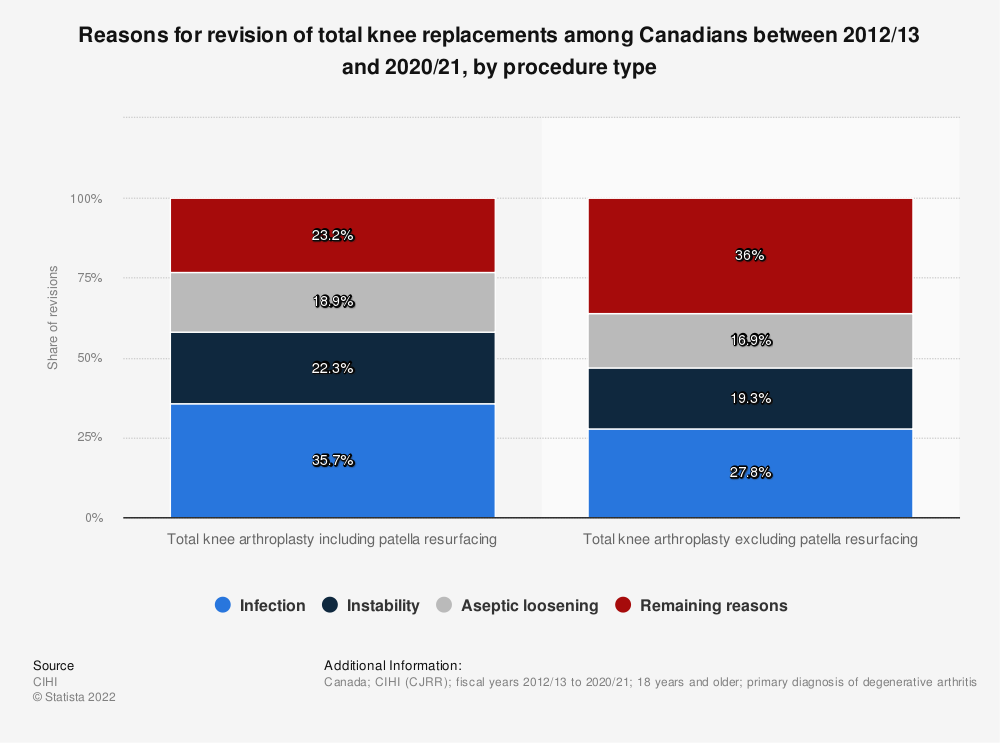 Statistic: Reasons for revision of total knee replacements among Canadians between 2012-2013 and 2017-2018, by procedure type | Statista