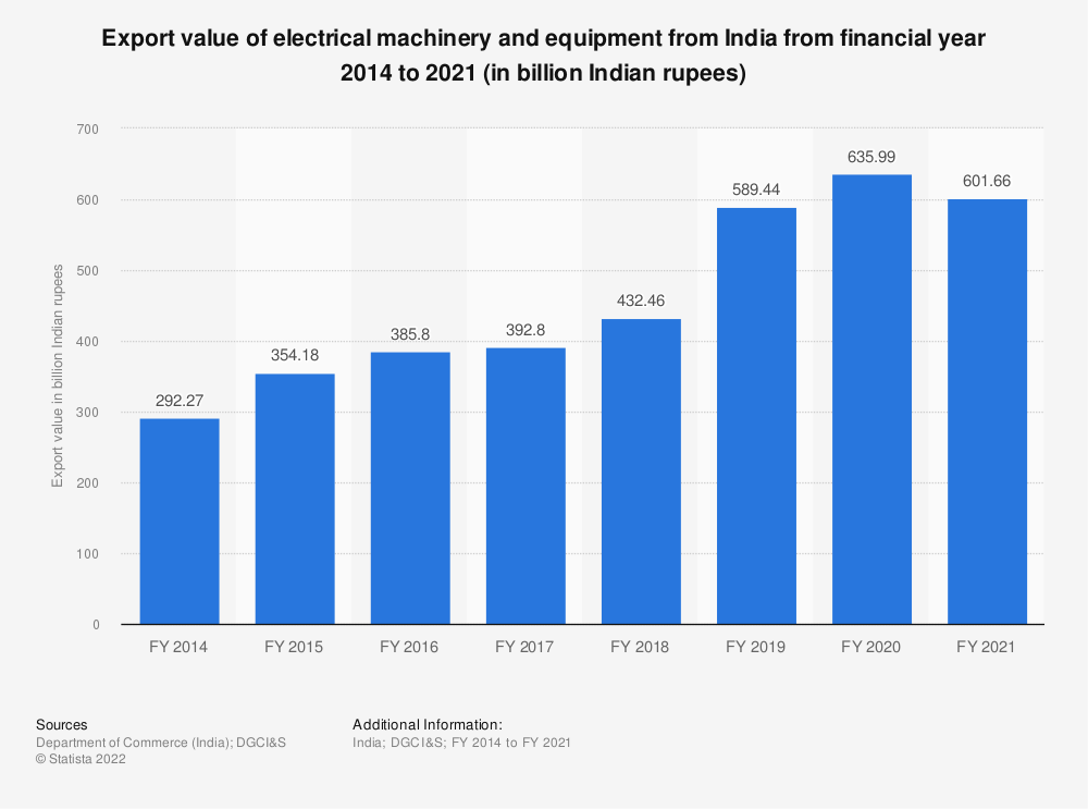 Statistic: Export value of electrical machinery and equipment from India from FY 2014 to FY 2019 (in billion Indian rupees) | Statista