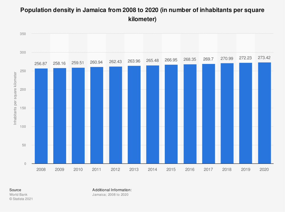Statistic: Population density in Jamaica from 2005 to 2017 (in number of inhabitants per square kilometer) | Statista