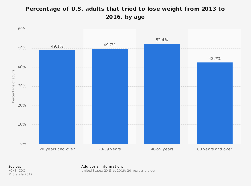 Statistic: Percentage of U.S. adults that tried to lose weight from 2013 to 2016, by age | Statista