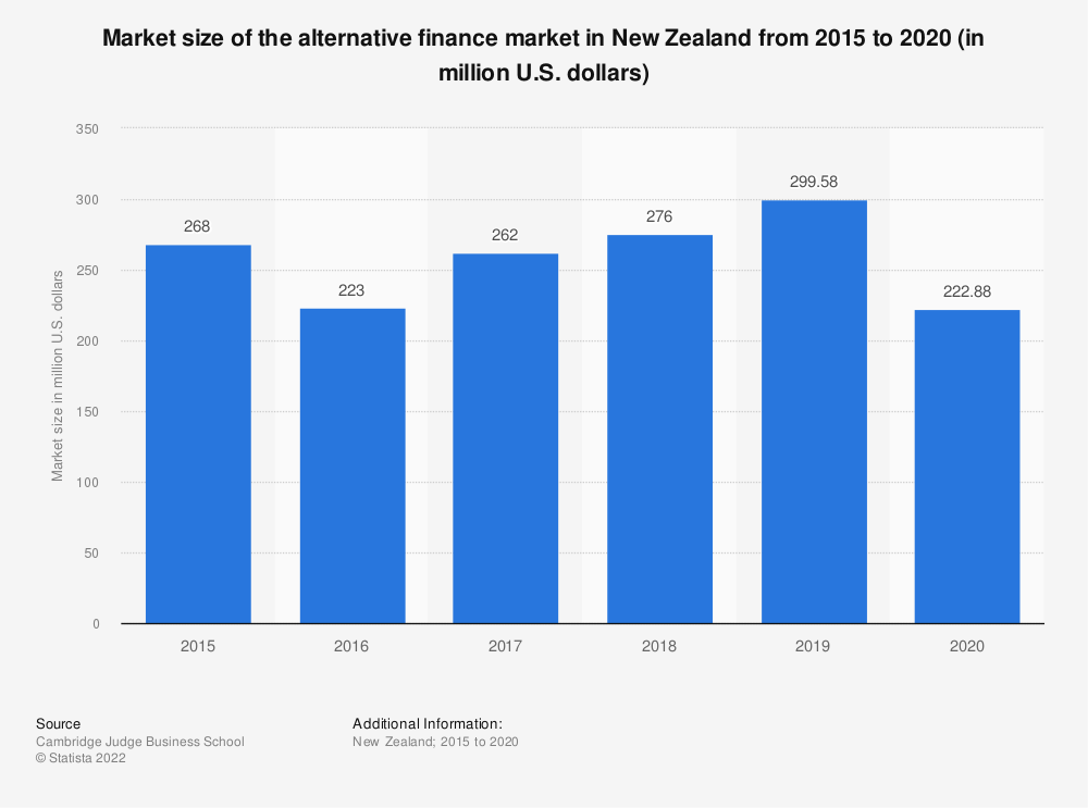 Statistic: Market size of the alternative finance market in New Zealand from 2015 to 2018 (in million U.S. dollars)   Statista