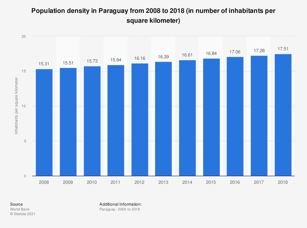 Statistic: Population density in Paraguay from 2005 to 2017 (in number of inhabitants per square kilometer) | Statista