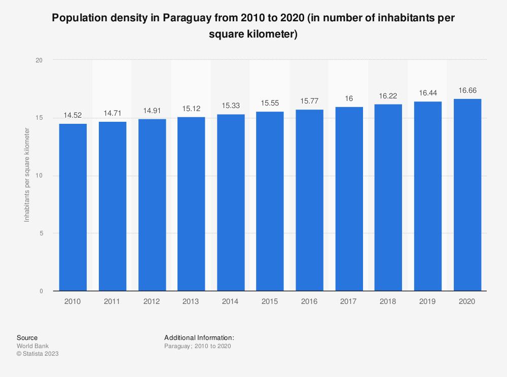 Statistic: Population density in Paraguay from 2005 to 2017 (in number of inhabitants per square kilometer) | Statista