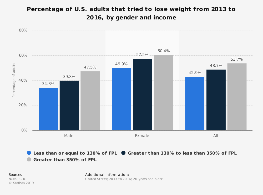 Statistic: Percentage of U.S. adults that tried to lose weight from 2013 to 2016, by gender and income | Statista