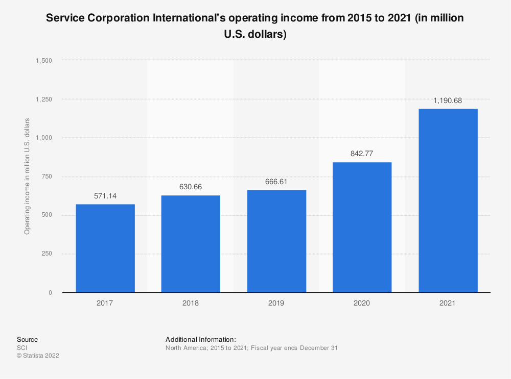 Statistic: Service Corporation International's operating profit from 2015 to 2018 (in million U.S. dollars) | Statista