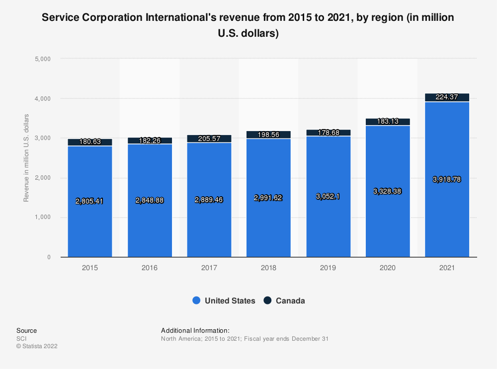 Statistic: Service Corporation International's revenue from 2015 to 2019, by region (in million U.S. dollars) | Statista