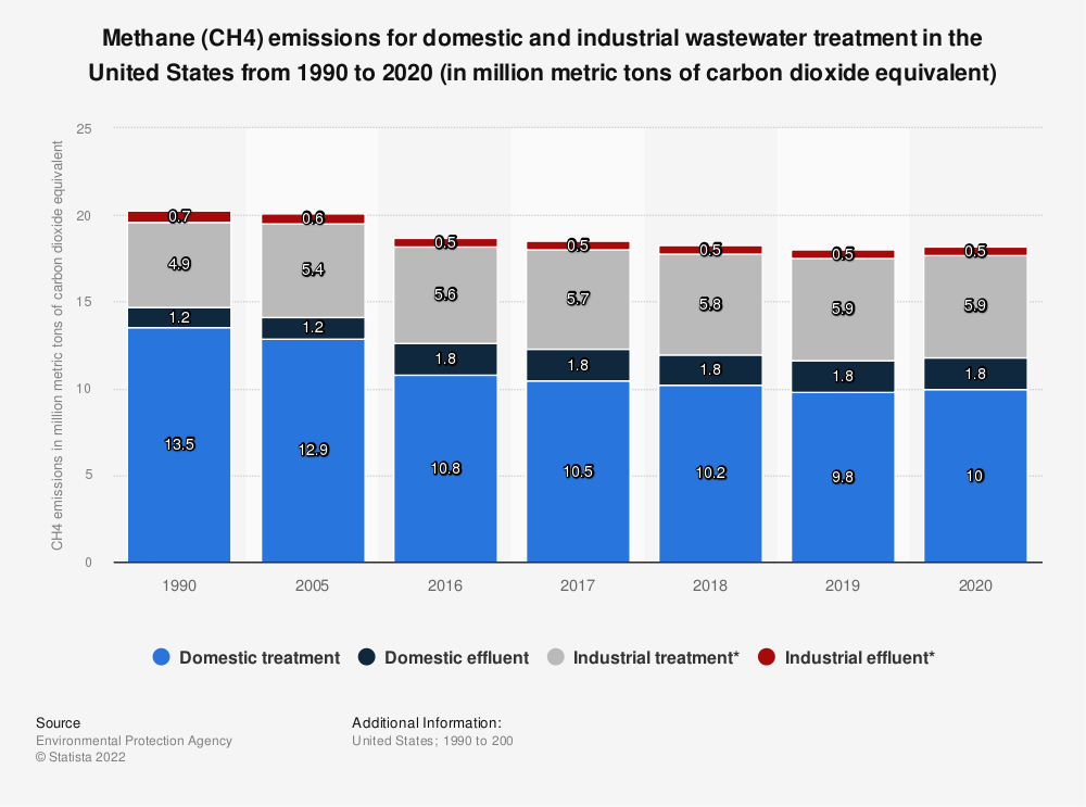 Statistic: Methane emissions for domestic and industrial wastewater treatment in the U.S. from 1990 to 2016 (in million metric tons of carbon dioxide equivalent) | Statista