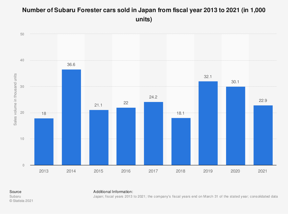 Statistic: Number of Subaru Forester cars sold in Japan from fiscal year 2013 to 2020 (in 1,000 units) | Statista