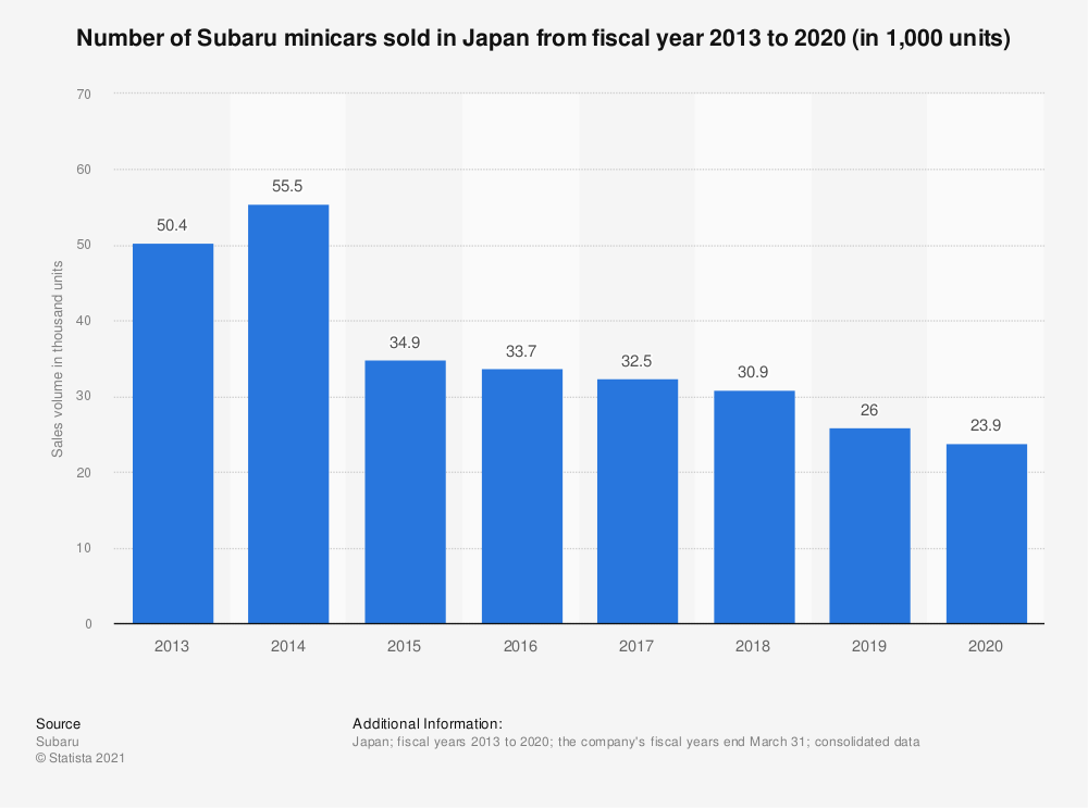 Statistic: Number of Subaru minicars sold in Japan from fiscal year 2013 to 2019 (in 1,000 units) | Statista